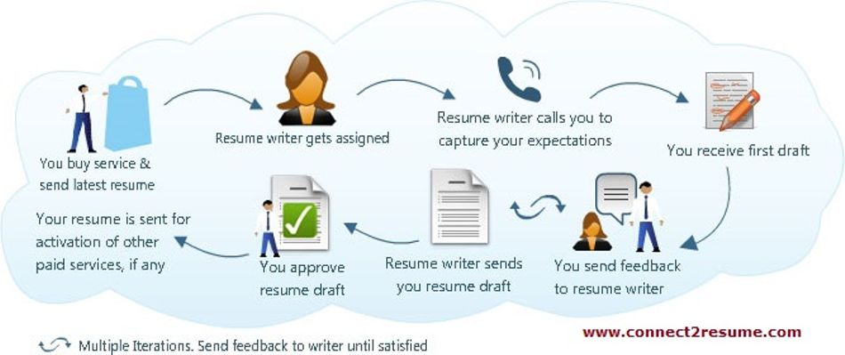 best resume writing services in delhi Get set resumes is an award-winning professional resume / cv writing firm catering to clients from over 26 countries including india / us / australia / middle east / europe and gulf countries we write customised, executive, professional, powerful and modern resumes / cvs / biographies / linkedin profiles and letters which get attention from.